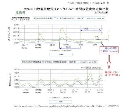 空気中の放射性物質の濃度DiYbKlIVAAAco_P