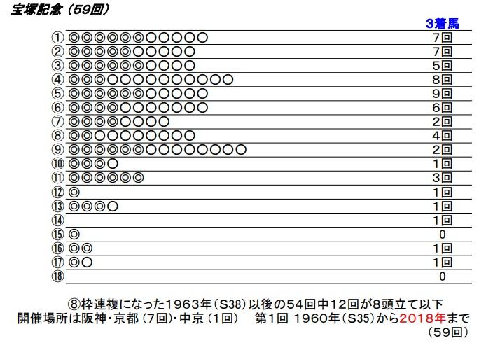 19 宝塚記念