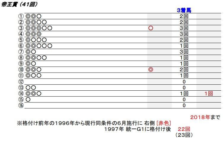 19 帝王賞