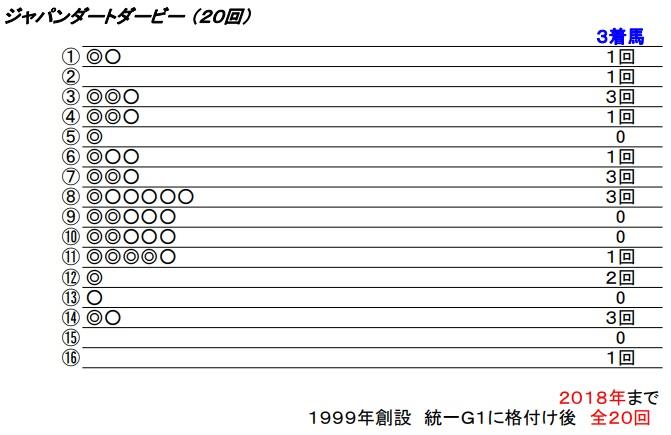 19 ジャパンダートダービー