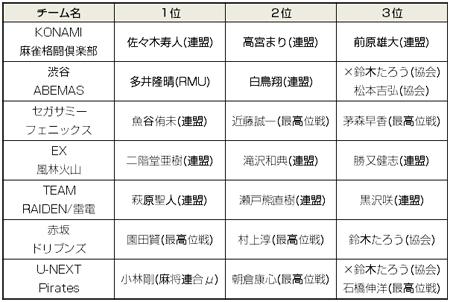 Mリーグ・ドラフト表