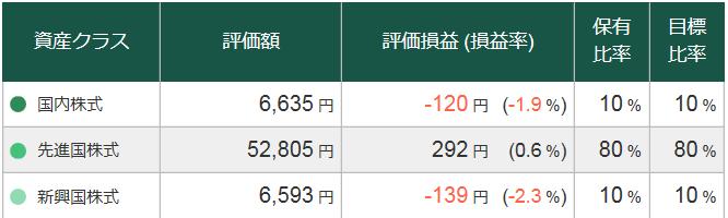 2018年7月10日松井証券投信工房