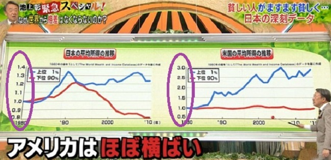 しかし、並べて掲載した「日本の平均所得の推移」と「米国の平均所得の推移」の2つのグラフの縦軸の目盛りの数値が全然違っている!