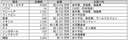 世界のセブンイレブンの募金額 台湾が3億円超えで断トツ1位 最下位は断トツで韓国