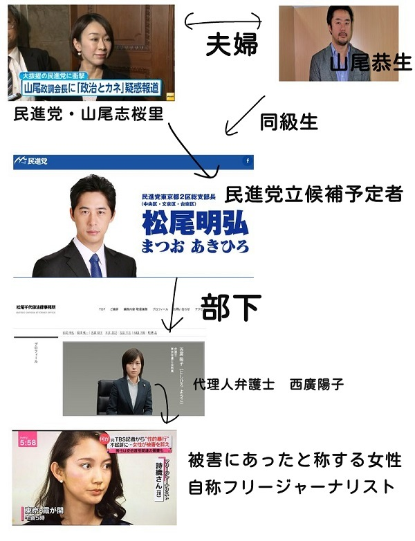 民進党直属の法律事務所の弁護士が同伴 【伊藤詩織さんの相関図】