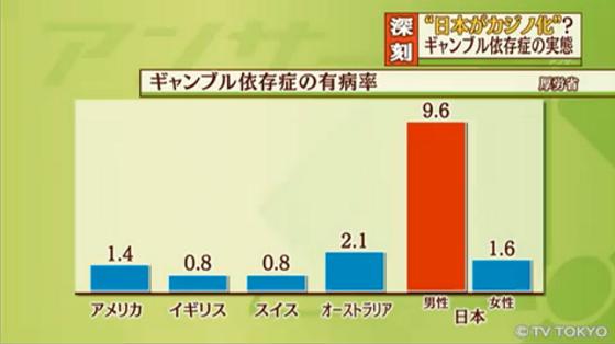 ギャンブル依存症の有病率、日本は世界で突出して高い!