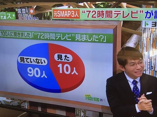 正しい円グラフの使い方 平成29年11月11日に九州朝日放送(KBC)の地域情報ワイド番組「アサデス。」で放送した円グラフのインチキが酷過ぎると話題に!