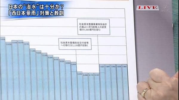 治水事業等関係費(当初予算)の推移。凹んでる部分は民主党政権時代>< #primenews
