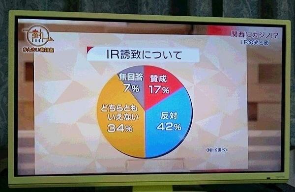 左が、NHKかんさい熱視線「関西にカジノ!?~IRの光と影~」でNHKが大阪の世論調査をしたと示したグラフだそうです。酷い捏造。本来のグラフは右ですね。