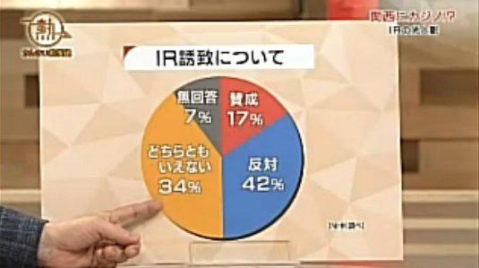 NHK総合関西エリア「かんさい熱視線:関西にカジノ!?~IRの光と影~」でつかわれた、問題の円グラフ。