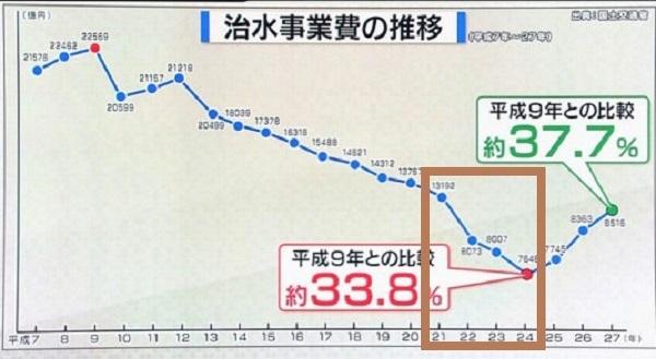 【グラフ】治水事業費推移:民主党政権(H21~24)にご注目ください