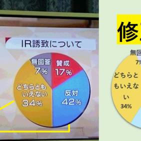 カジノ誘致、NHKの円グラフがおかしいと騒ぎに