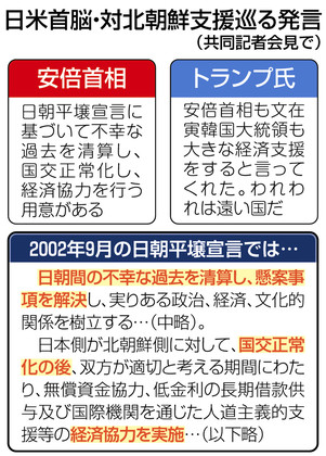 安倍首相「日朝平壌(ピョンヤン)宣言に基づき、不幸な過去を清算し、国交正常化し、経済協力を行う用意がある」