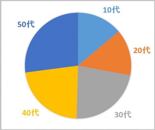 グラフを再度作りなおす試みを行った(10代と20代は単純に2で割って計算)。その結果、全く違う景色が見えてきた。