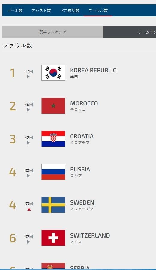 2018年FIFAワールドカップ ファウルランキング