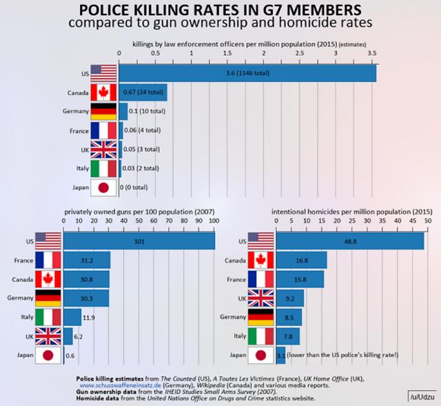G7国家における警察官による射殺・銃殺等殺人の比率。銃保有率、殺人発生率・警官が射殺した犯人の数、国別