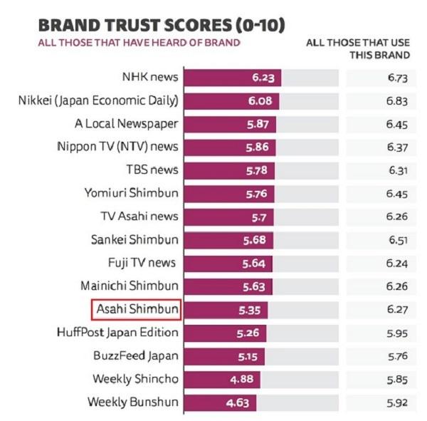 オックスフォード大学ロイター研究所「朝日新聞は日本のマスコミの中で最も信用されていません」