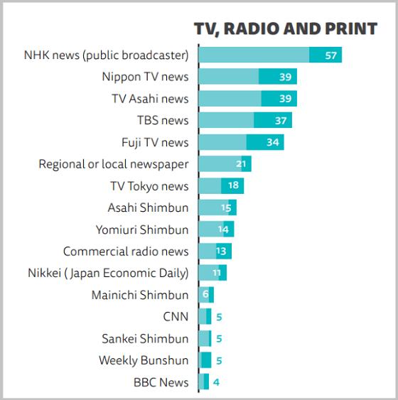 (1)利用されているメディアランキング(テレビ、ラジオ、紙面)。