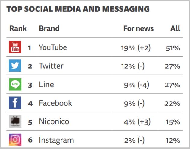 (3)ソーシャルメディア・メッセージの利用率ランキング