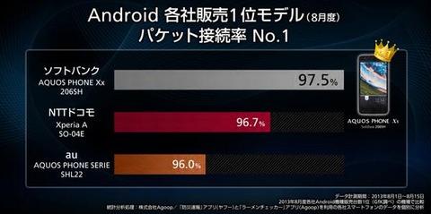 ▼グラフではソフトバンクが非常に優秀に見えるが、ドコモ、auとの差はわずか0.8%、1.5%しかない。