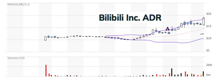 ビリビリ株BILIBILI株 stock usstock price アメリカ株 新高値
