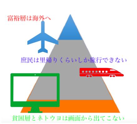 九州 貧困 アベノミクス 旅行 平成30年8月5日過疎化