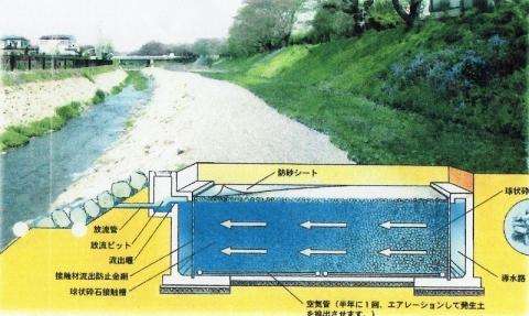 鳩川浄化施設