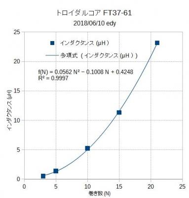 巻き数_インダクタンスグラフ