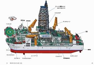 地球深部探査船「ちきゅう」