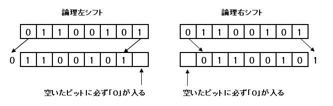 論理シフト