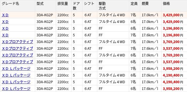 CX-8(マツダ CX-8)の新車情報|グー新車カタログ