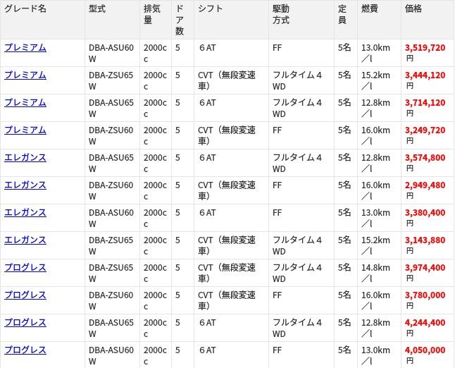 ハリアー(トヨタ ハリアー)の新車情報|グー新車カタログ