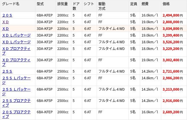 CX-5(マツダ CX-5)の新車情報|グー新車カタログ