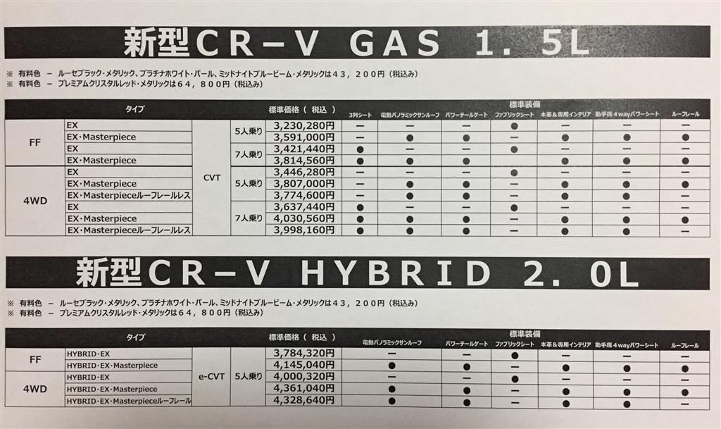 CR-V価格表