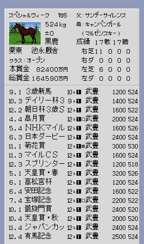 【ダービースタリオン96】再現スペシャルウィーク牡馬全冠