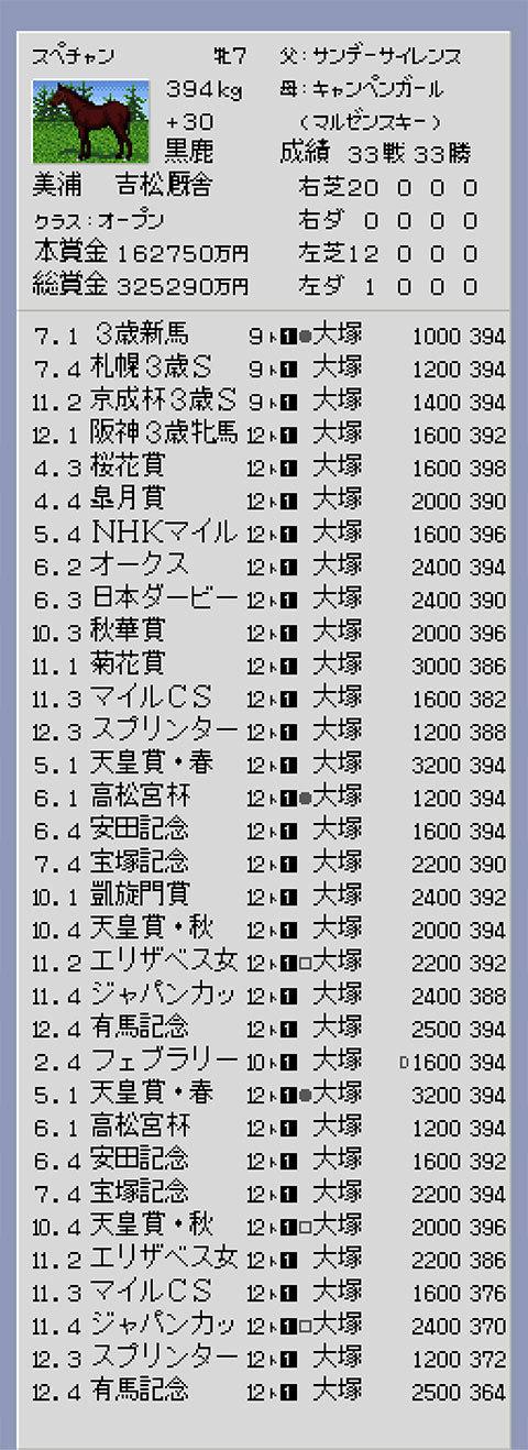 【ダービースタリオン96】スペチャン戦績