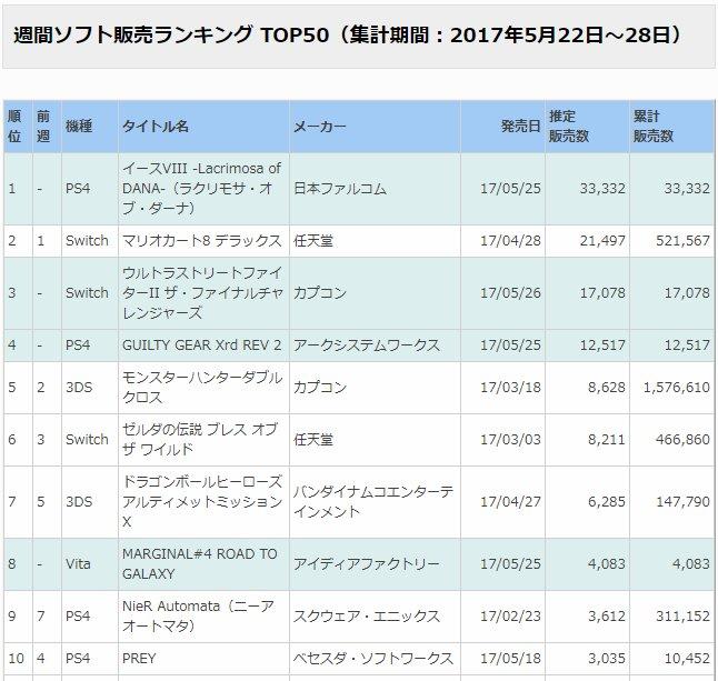 週間ソフト販売ランキング TOP50(集計期間:2017年5月22日~28日)