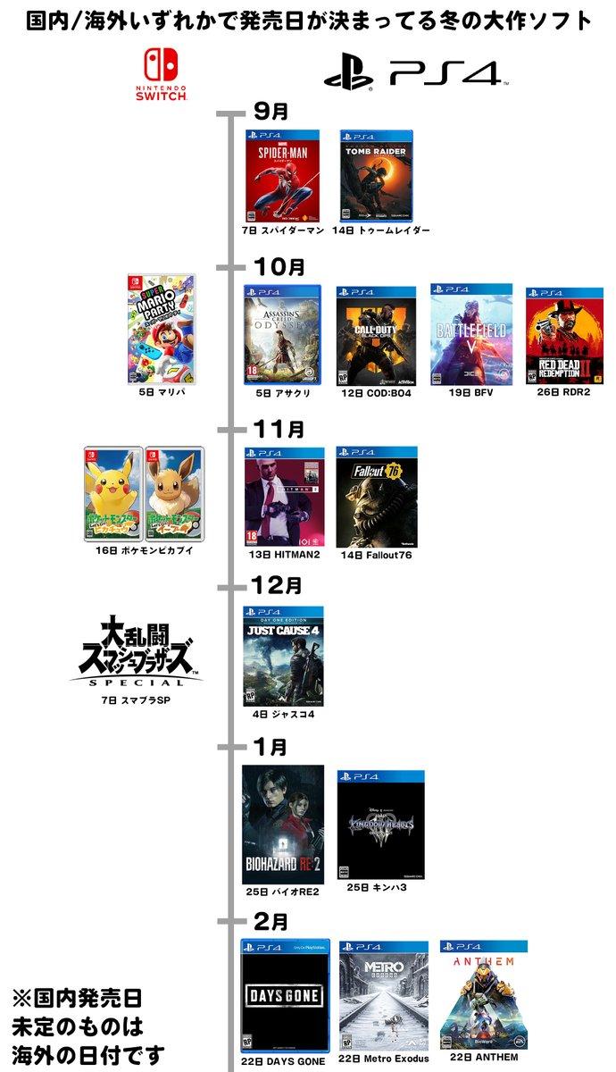 これが任天堂の株価が暴落した理由です。NintendoSwitch の秋冬ソフトがあまりにも少なすぎます。PS4はこんなに発売日が決まっている大作が出るのに、スイッチはスカスカです。先行きが不安すぎます。正直、ほとんどの洋ゲーが遊べないのが心配でなりません