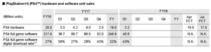 2018年4~6月PS4は320万台販売