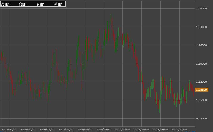 AUD NZD chart2