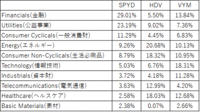 SPYD-HDV-VYM-sector-20180716.png