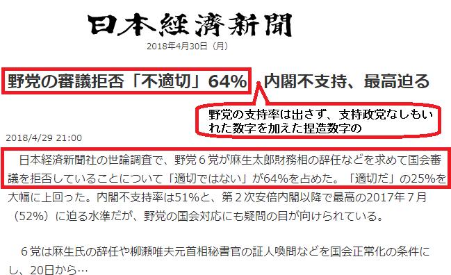 野党の審議拒否「不適切」64%