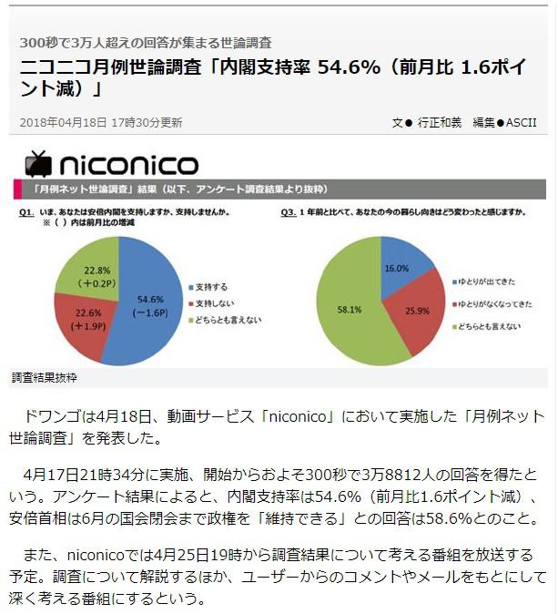 ニコニコ世論調査4月