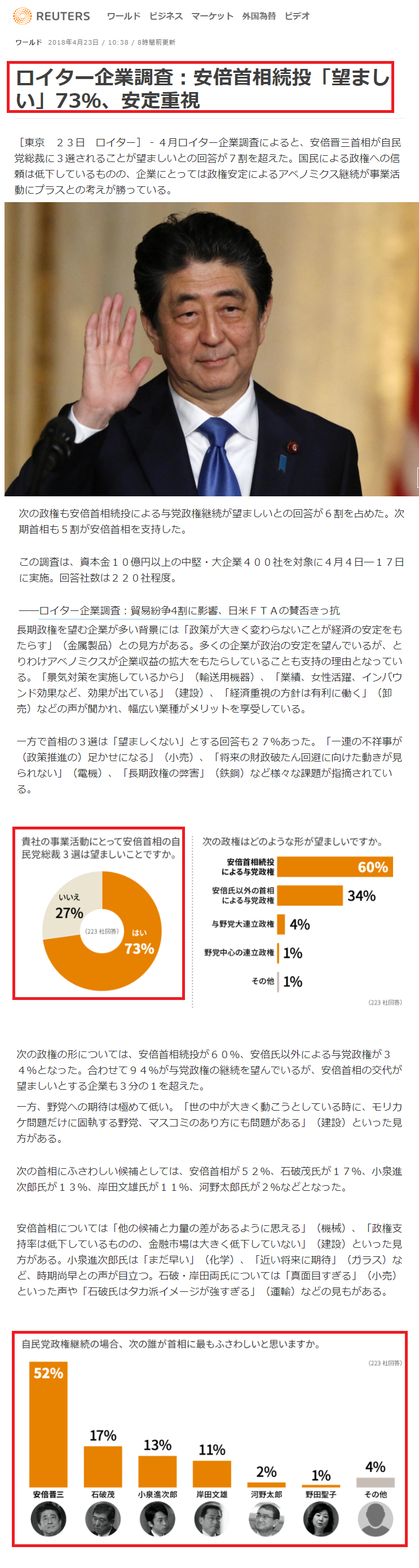 ロイター「安倍首相73%が支持」