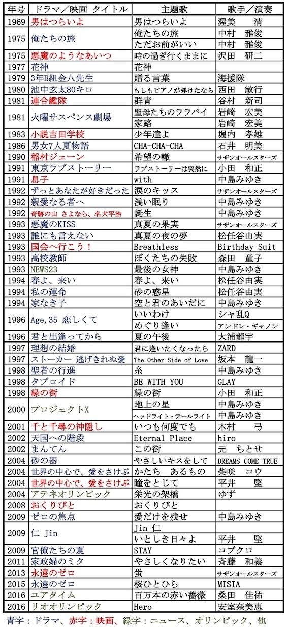 ドラマ映画テーマ曲集