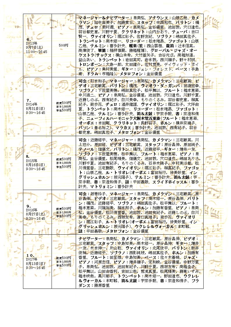 きらりプロジェクト音楽祭1 fumfum Study Concert 11③