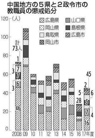 中国地方 教職員懲戒処分