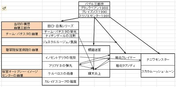桜宮サーガ 関係図