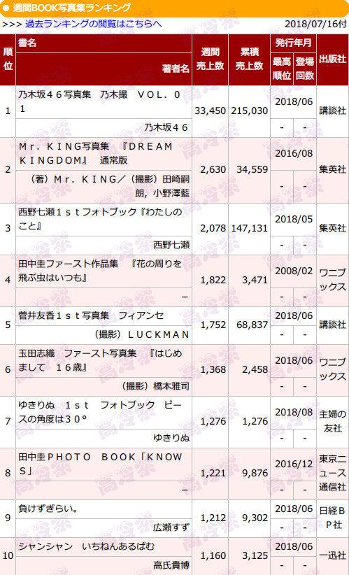 乃木坂46写真集『乃木撮 VOL.01』2週目3.3万部
