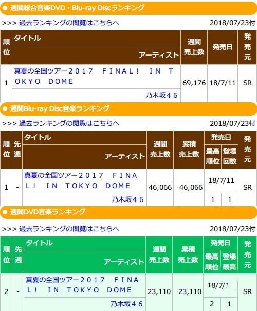 乃木坂46「真夏の全国ツアー2017 FINAL! IN TOKYO DOME」初週売上